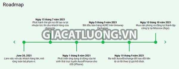roadmap aura4 finance